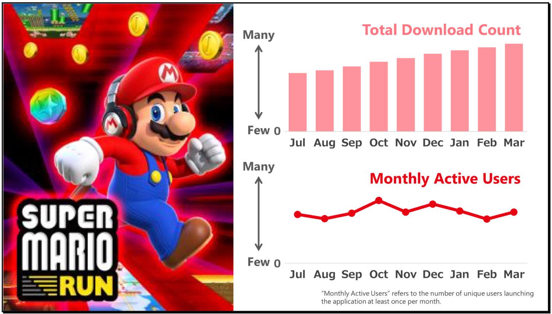 Super Mario Run Still Sees 20 Million Active Users Monthly