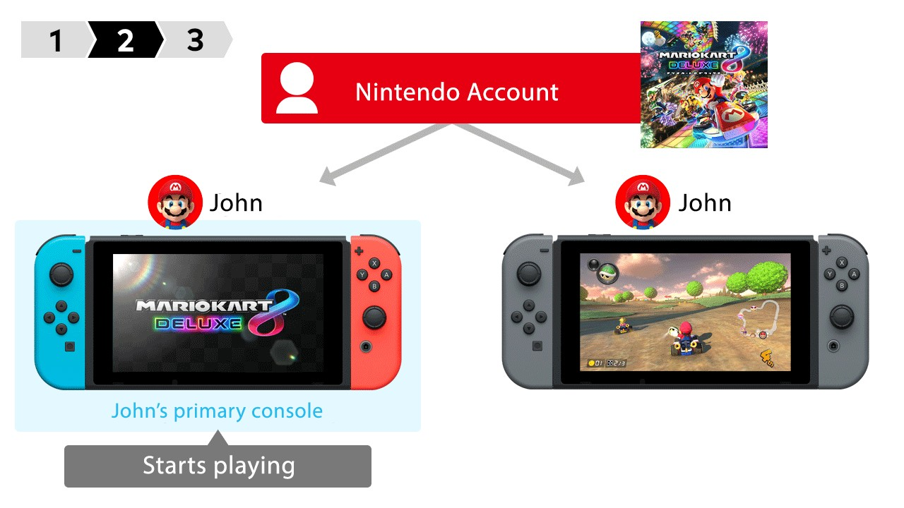 How To Share And Play The Same Nintendo Switch Game At The Same Time Together Online